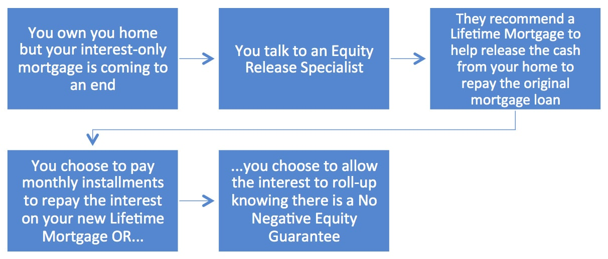So, how can Equity Release help with paying back an interest-only mortgage?